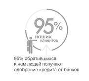 Услуги кредитного брокера в Нижнем Новгороде